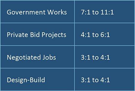 The Master Guide to Construction Bidding Smartsheet