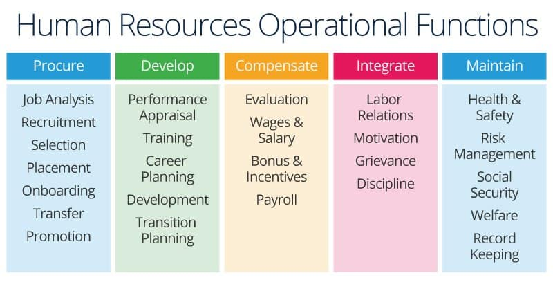 All About Human Resource Management Smartsheet