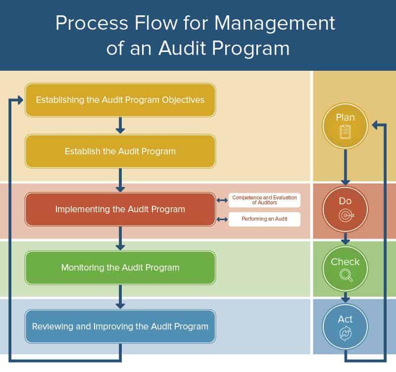 All About Operational Audits Smartsheet - sample audit program