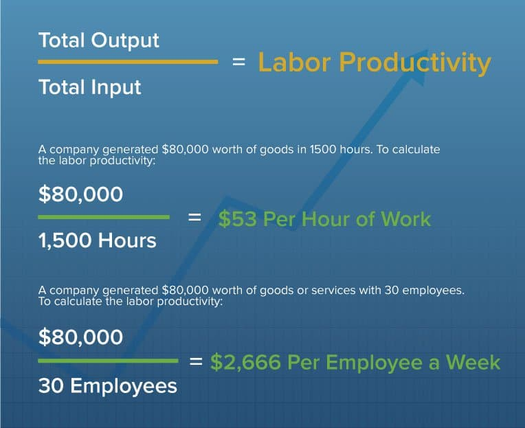 Calculating Productivity for Employees, Software  More - employee schedule calculator