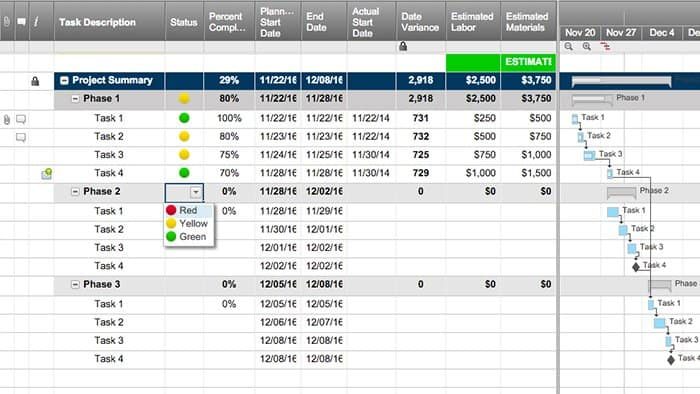 All About Operational Audits Smartsheet