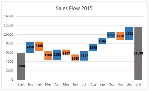 How to Create a Waterfall Chart in Excel and PowerPoint - price chart templates
