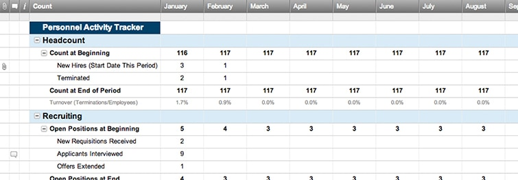 Monthly Personnel Activity Tracker Smartsheet