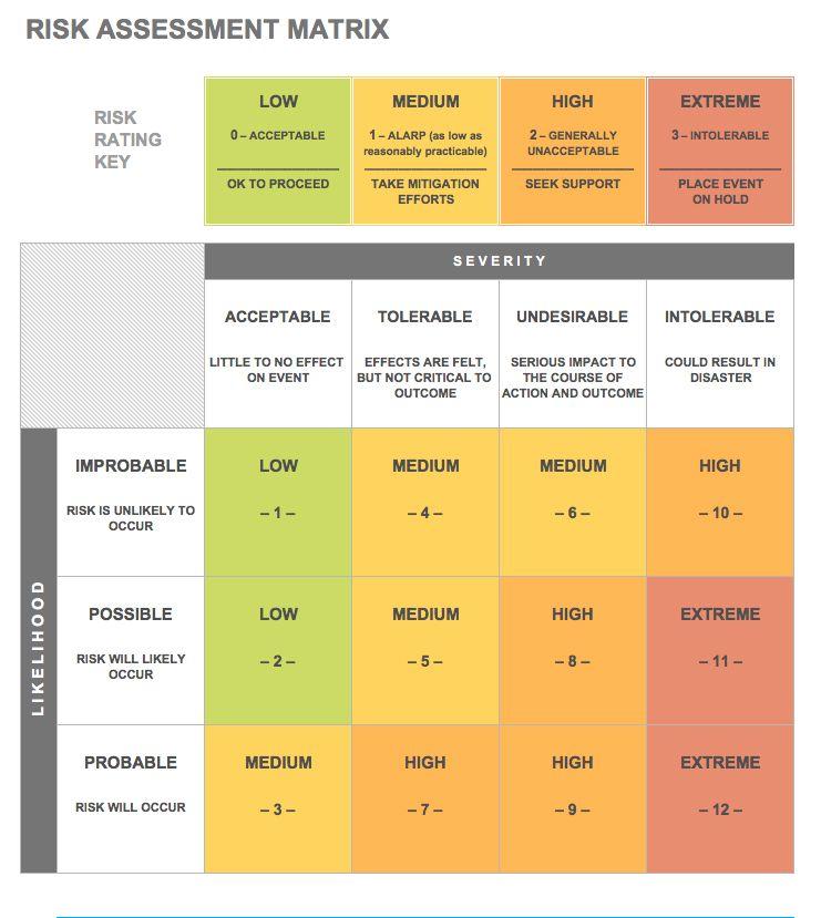 risks analysis template - Boatjeremyeaton