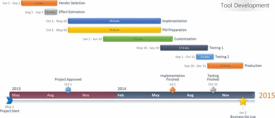 Sample Historical Timeline 9+ Personal Timeline Templates u2013 Free - sample personal timeline