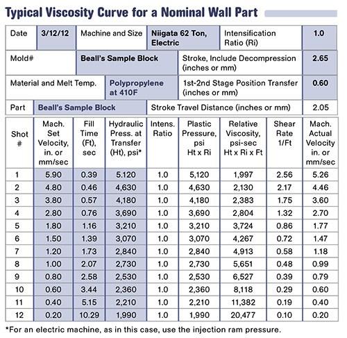 Online Calendar Database  Understanding Polymer Flow Interpreting The Viscosity