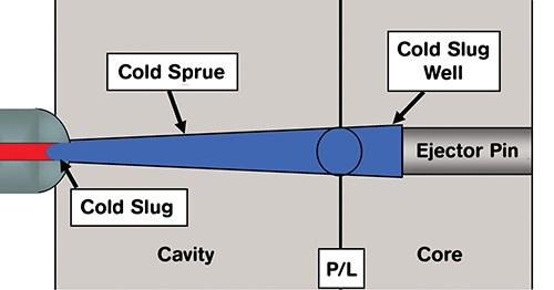 Online Calendar Database  Don't Forget The Cold Slug Well Plastics Technology