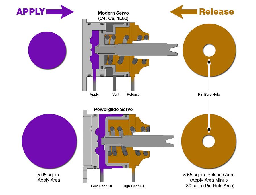 Sonnax Understanding  Overcoming the Powerglide Servo Pin Bias