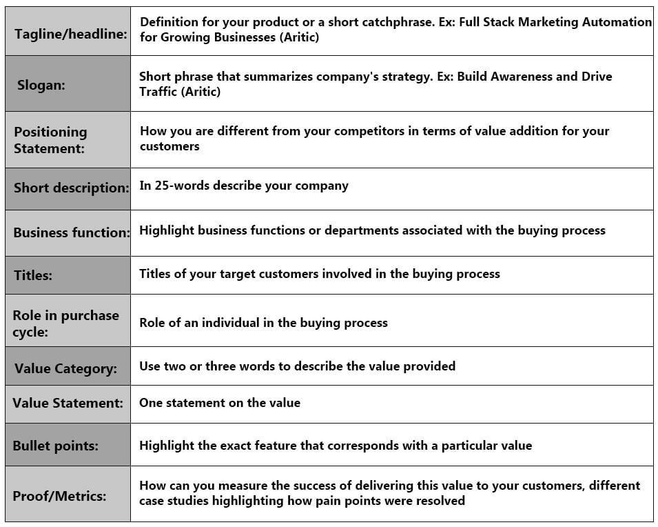 Develop Strategic Marketing Communication Plan - Aritic Pinpoint