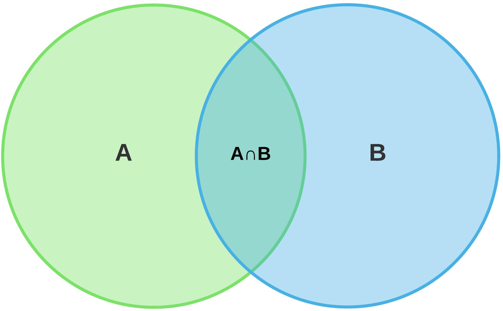 what does a venn diagram look like