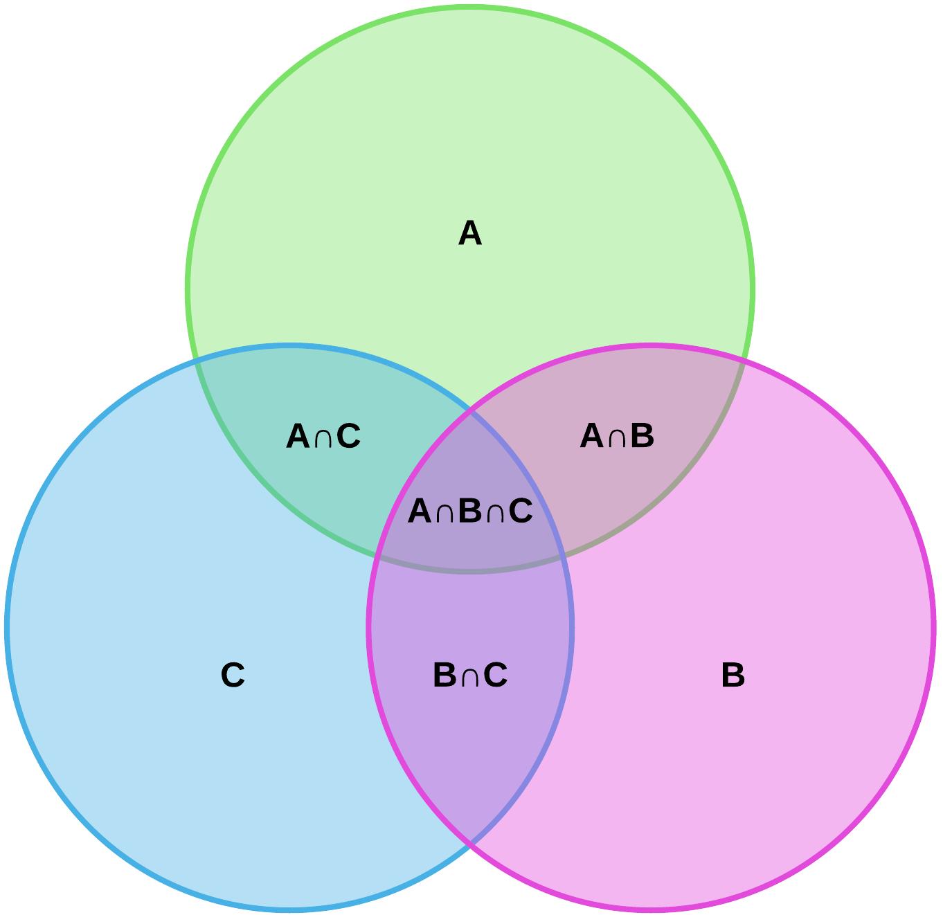 venn diagram set notation