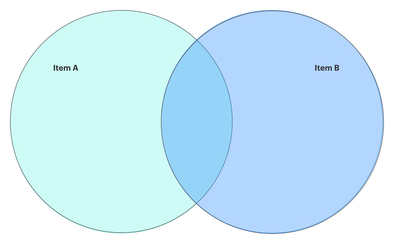 how to create venn diagram in google docs