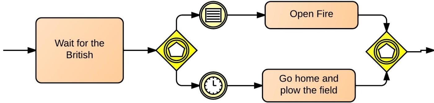 BPMN Gateway Types Lucidchart