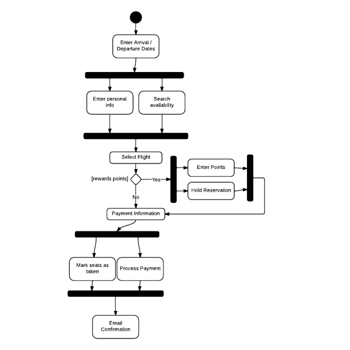 Activity Diagram Main Sequence