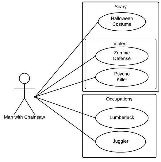 UML Use Case Diagram Tutorial Lucidchart