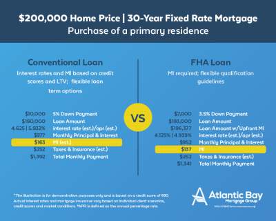 FHA Loans | First Time Home Buyers | Atlantic Bay Mortgage Group