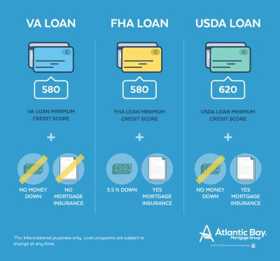 Government-Insured Loans | Atlantic Bay Mortgage Group
