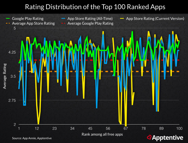 Deconstructing the App Store Rankings Formula with a Little Mad