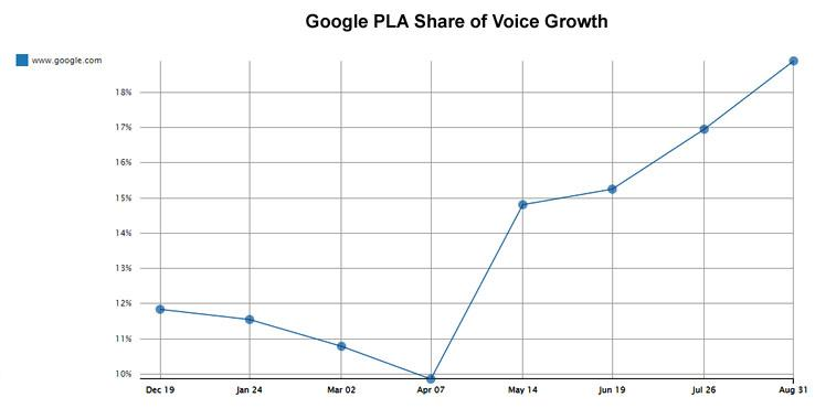 New Findings Show Google Organic Clicks Shifting to Paid - Moz