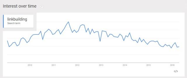 Trend of Link Building