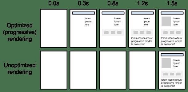 progressive page rendering