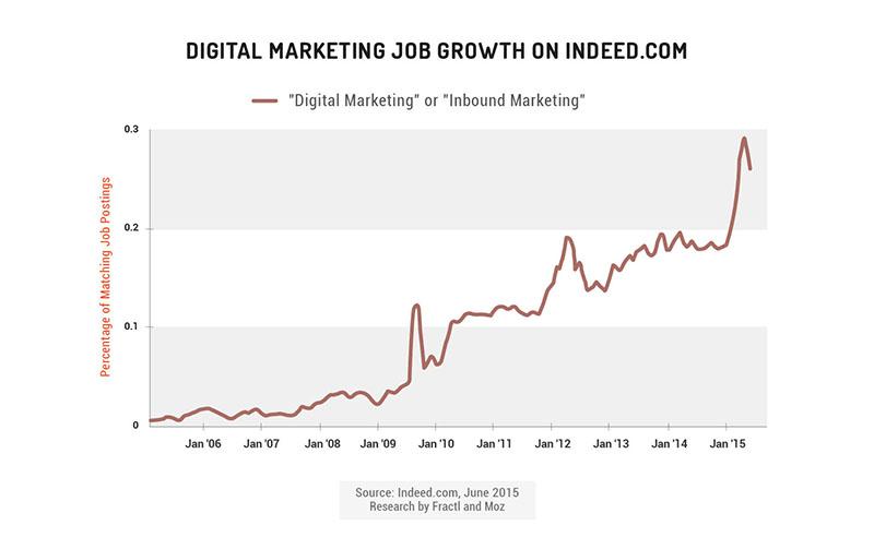 The Inbound Marketing Economy - Moz - social media marketing job description