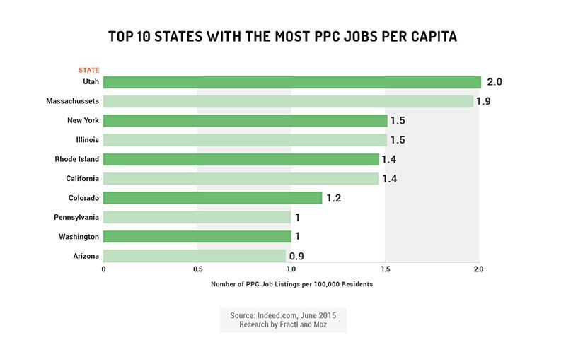ppc jobs per capita