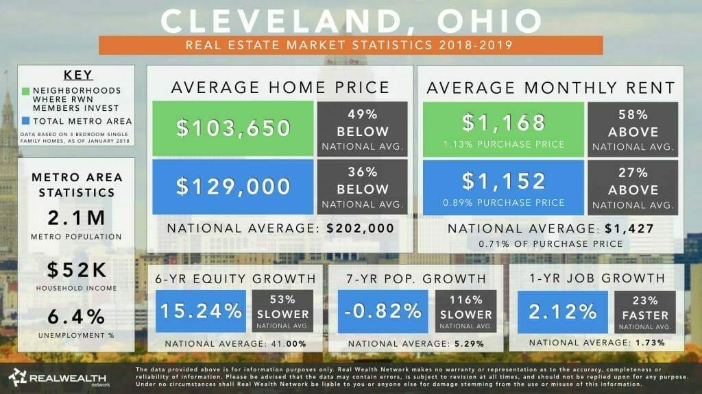 Cleveland, OH Real Estate Market Statistics  Trends 2019
