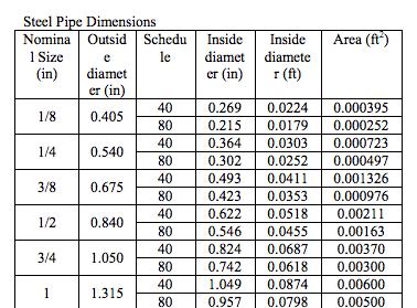 Schedule 40 Steel Pipe Weight Chart