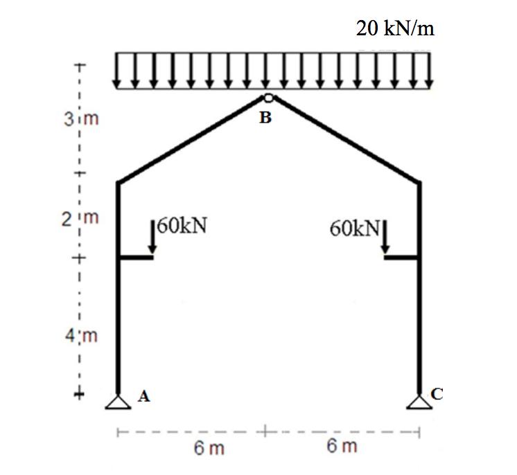 bending moment diagram of frame