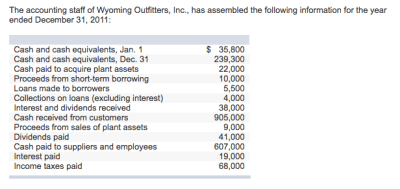 Solved: The Accounting Staff Of Wyoming Outfitters, Inc., ... | Chegg.com