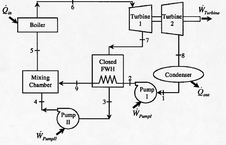 captive power plant flow diagram