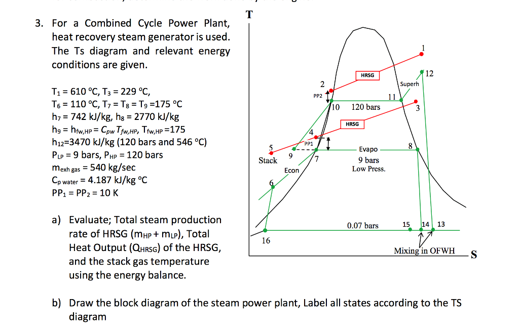 combined cycle power plant ts diagram