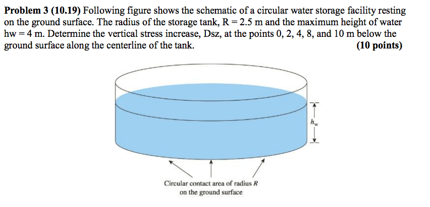 Solved Following Figure Shows The Schematic Of A Circular