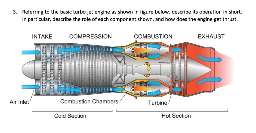 turbine engine diagram