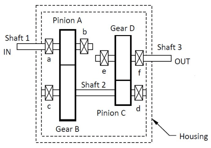 Solved The Design And Analysis For A Gear Box A Double R