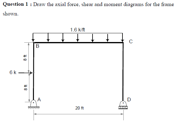 question 1 draw the shear force and bending moment diagram for by