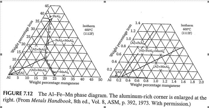 handbook of ternary alloy phase diagrams