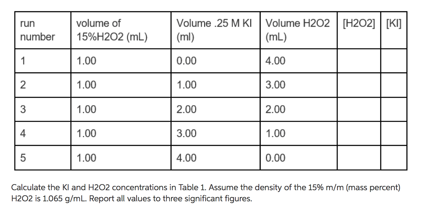 Solved Calculate The Ki And H2o2 Concentrations In Table