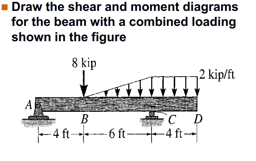 draw the shear and moment diagrams for the beam wi