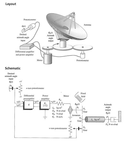 control schematic book