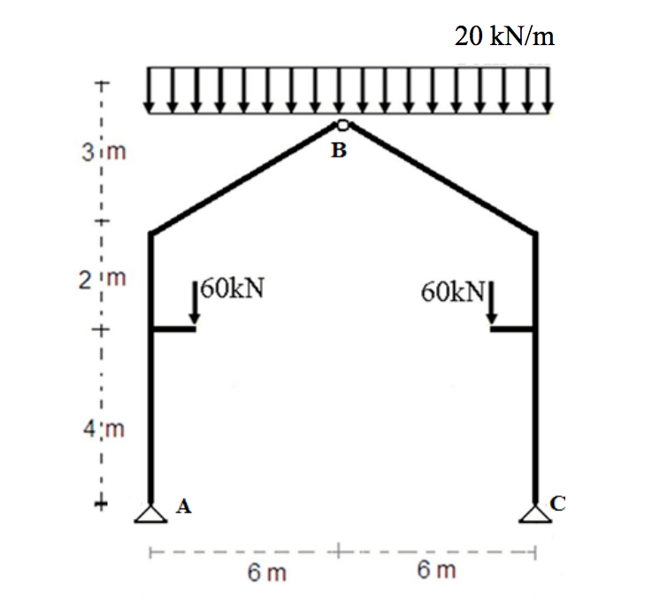 shear force diagram a shear force diagram is