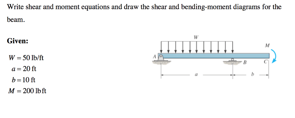 draw shear and moment diagrams