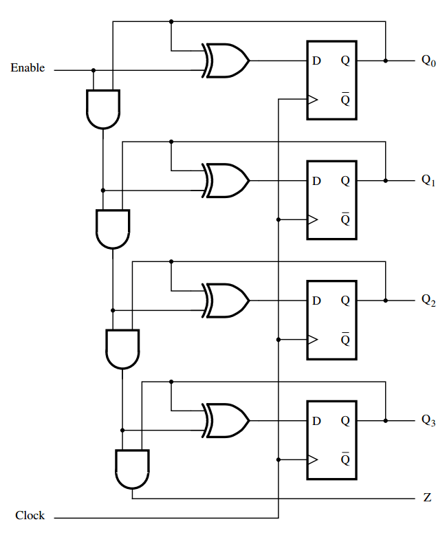 block diagram of 4 bit synchronous counter