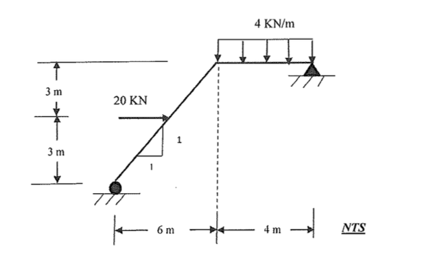 shear force diagram indicates the shear force withstood by the beam