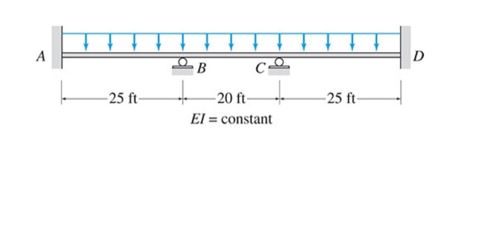 shear force diagram help