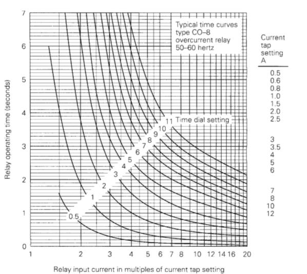 inverse overcurrent relay