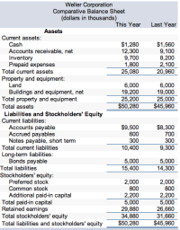 Solved: Comparative Financial Statements For Weller Corpor ...