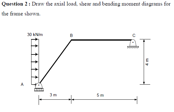 the following in situ frame and its bending moment diagrams