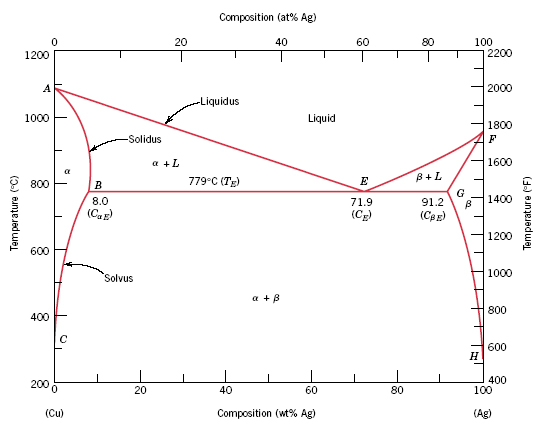 copper silver phase diagram